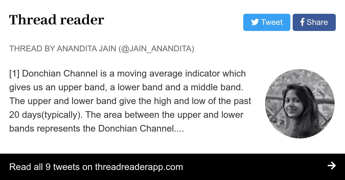 Indicator donchian bands